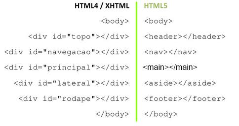 Semântica HTML5