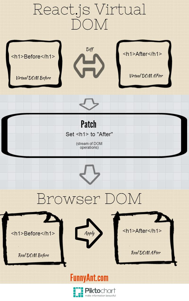 reactjs-virtual-dom