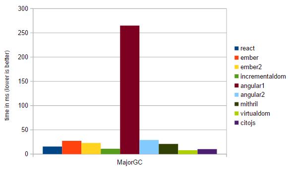 Desempenho do Angular 2 em comparativo